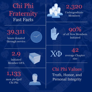 Chi Phi Fast Facts